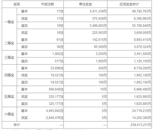 大乐透047期开奖:头奖17注989万 奖池36.6亿
