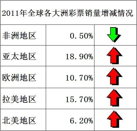 世界彩协:2011年度全球彩票销售增长13%