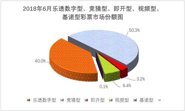6月份全国彩票销量:总销586亿 同比增72.2%
