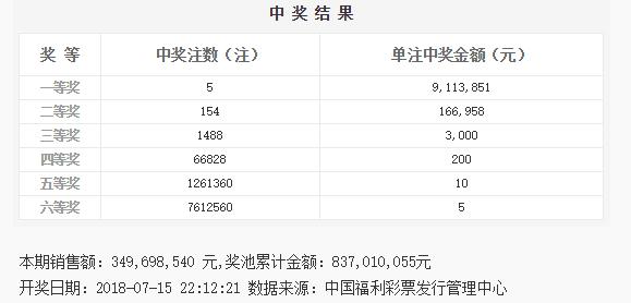 双色球081期:头奖5注911万 奖池8.37亿