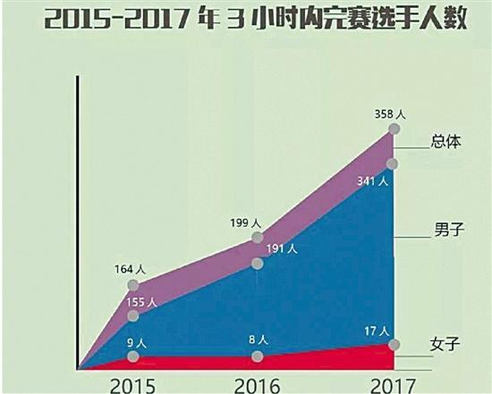 北京马拉松官方发布大数据  处女座跑得最快