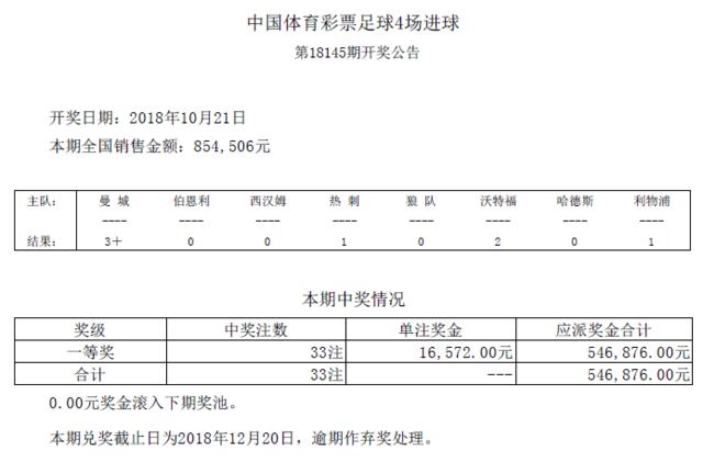 进球彩第18145期开奖:头奖33注 奖金16572元