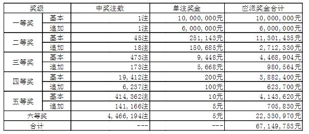 大乐透020期开奖:头奖1注1600万 奖池49.0亿