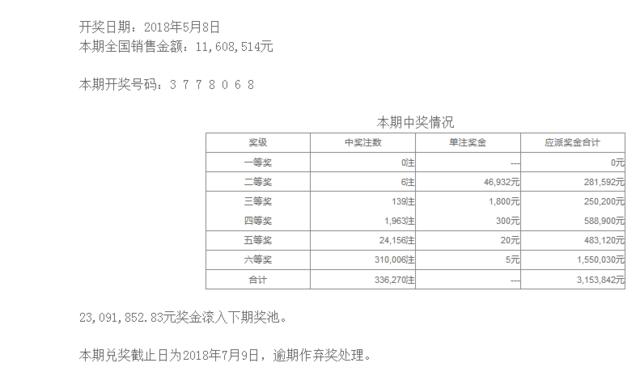 七星彩052期开奖:头奖空二奖4万6 2309万滚存