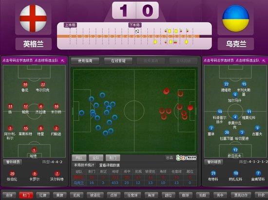 欧洲杯-英格兰1-0乌克兰头名晋级 鲁尼制胜球