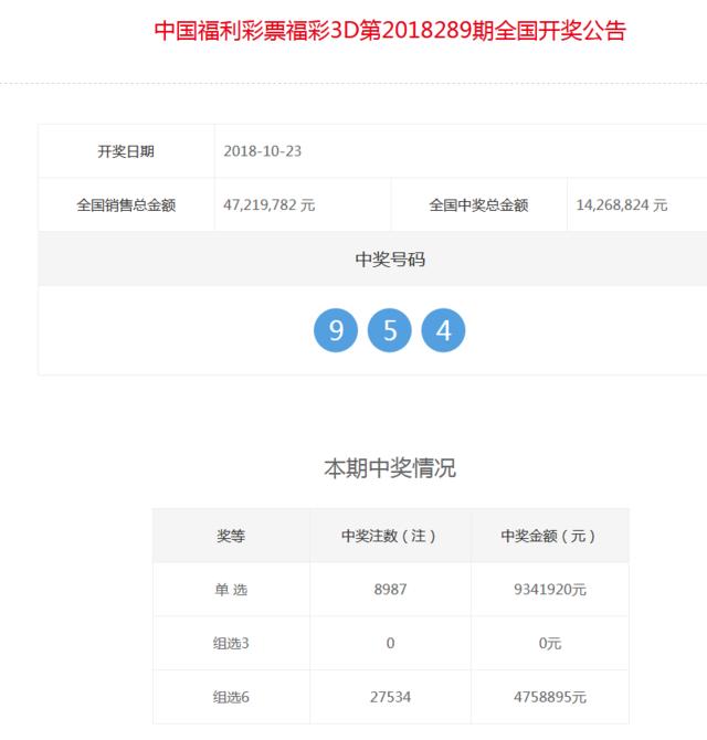 福彩3D第2018289期开奖公告:开奖号码954
