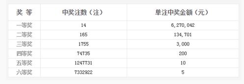 双色球096期开奖:头奖14注627万 奖池6.11亿