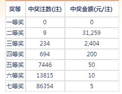 七乐彩003期开奖:头奖空二奖3万1 奖池196万