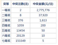 七乐彩064期开奖:头奖2注277万 二奖37920元