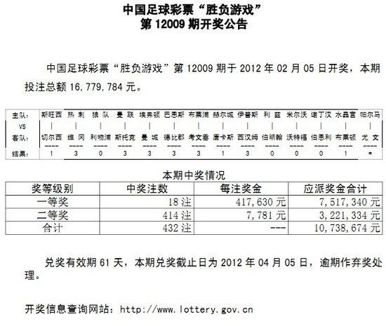 胜负彩009期开奖:曼城输球 头奖18注41万7
