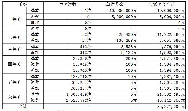 大乐透050期开奖:头奖1注1500万 奖池54.2亿