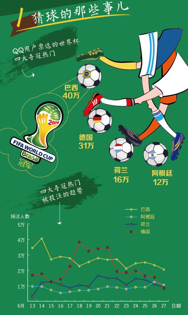 世界杯彩票数据:最高赢1264万 巴西平最难猜