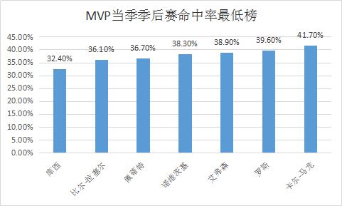 MVP热门季后赛数据大PK 哈登效率胜韦少却仍下滑