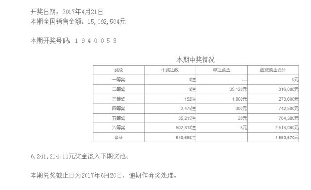 七星彩045期开奖:头奖空二奖3万5 624万滚存