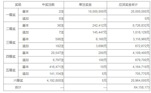 大乐透116期开奖:头奖2注1000万 奖池43.0亿