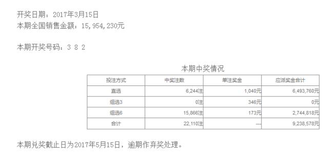 体彩排列三第17067期开奖公告:开奖号码382
