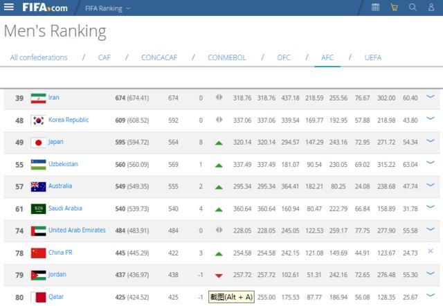 FIFA最新排名:国足时隔一年回前80 亚洲第八