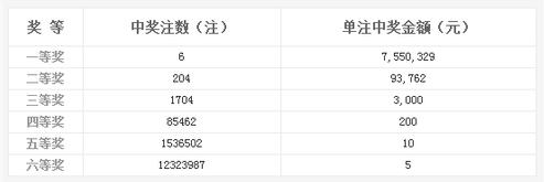 双色球078期开奖:头奖6注755万 奖池7.21亿