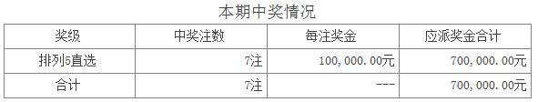 体彩排列五第16195期开奖:开奖号码02426