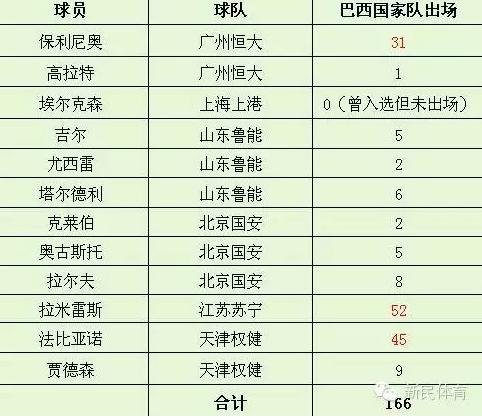 中国狂撸12巴西国脚+3主帅 2亿时代刮桑巴风