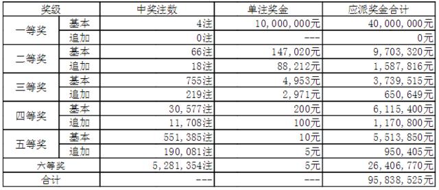 大乐透143期开奖:头奖4注1000万 奖池42.8亿
