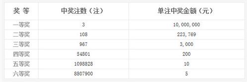 双色球023期开奖:头奖3注1000万 奖池10.7亿