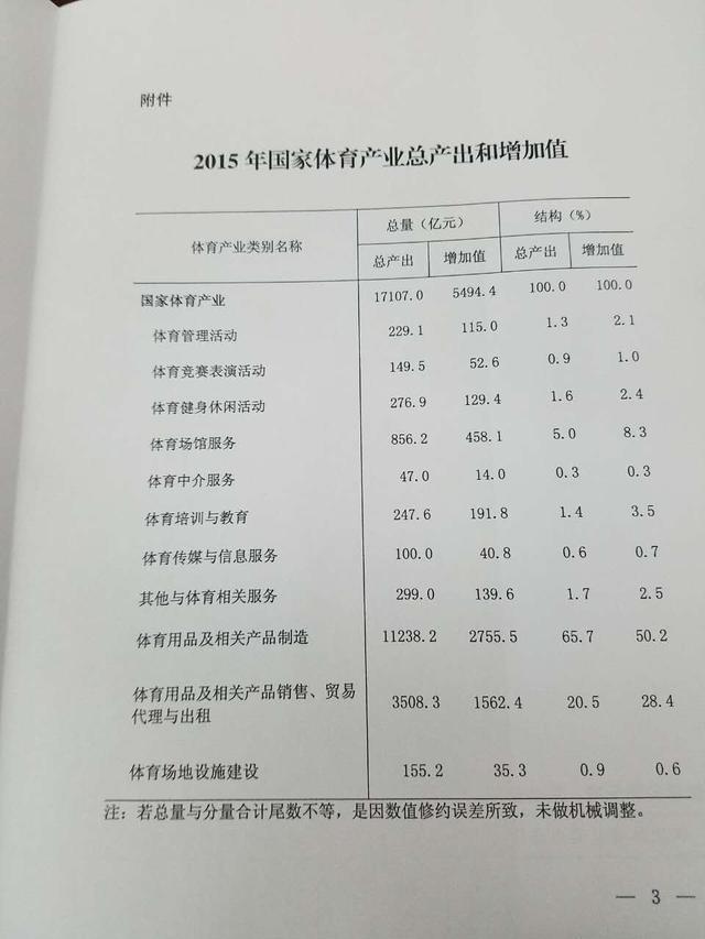 2015体育产业统计数据发布 国内总产出1.7万亿