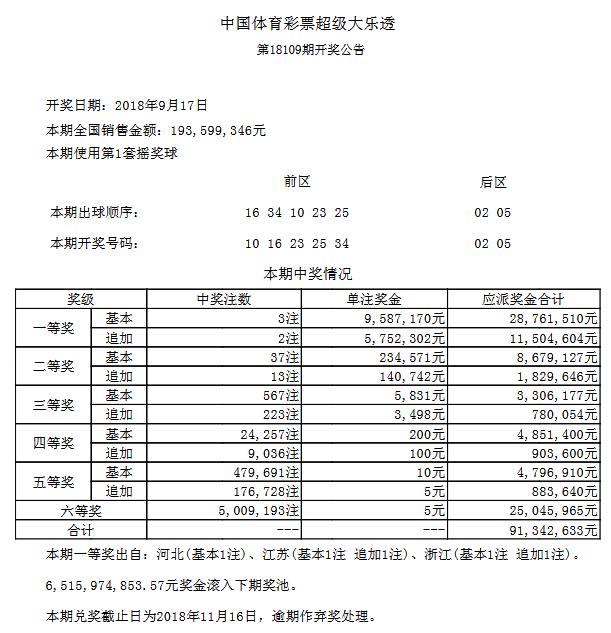 大乐透109期开奖:头奖3注958万 奖池65.1亿