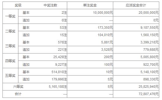 大乐透103期开奖:头奖2注1000万 奖池41.8亿