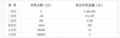 双色球083期开奖:头奖11注696万 奖池8.43亿