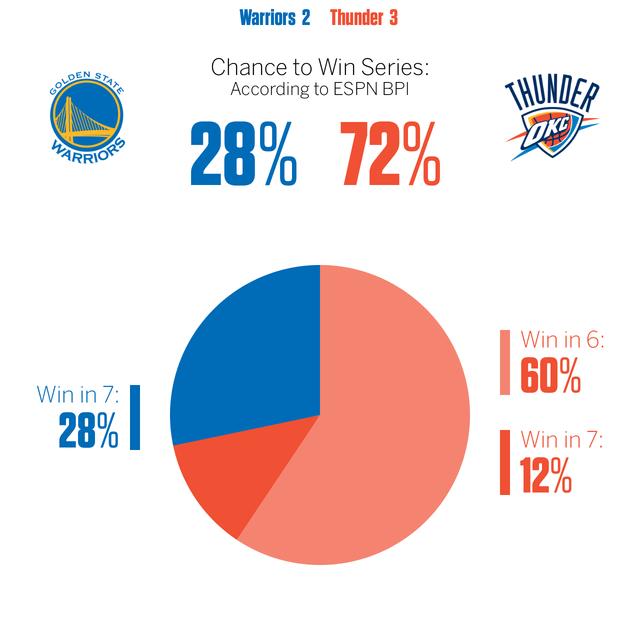 ESPN:雷霆晋级概率72% 骑士有望客场擒猛龙