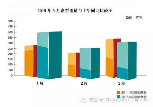 网售整顿致3月彩票销量走低 2009年来首负增长