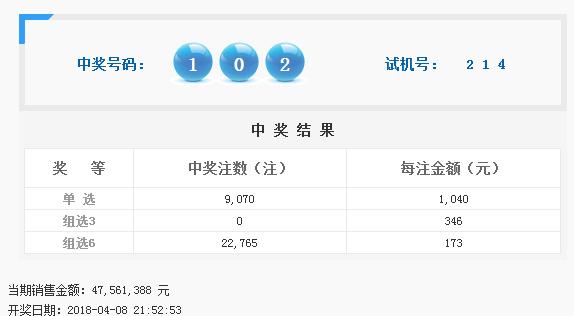 福彩3D第2018091期开奖公告:开奖号码102
