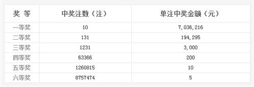 双色球067期开奖:头奖10注703万 奖池6.30亿