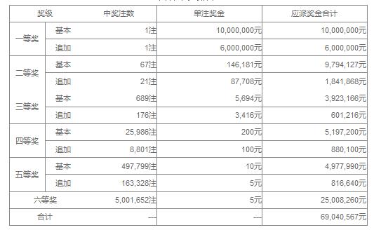 大乐透17036期:广东独揽1600万 奖池36.38亿