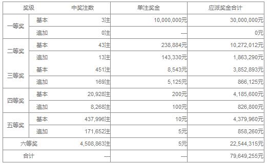 大乐透073期开奖:头奖3注1000万 奖池37.4亿