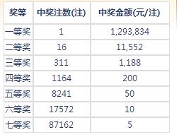 七乐彩133期开奖:头奖1注129万 二奖11552元