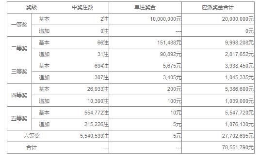 大乐透069期开奖:头奖2注1000万 奖池36.55亿