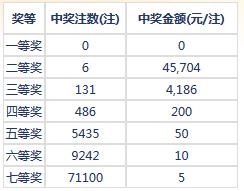 七乐彩005期:头奖空二奖6注4万5 奖池191万