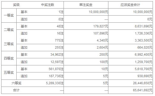 大乐透124期开奖:头奖1注100万 奖池43.5亿