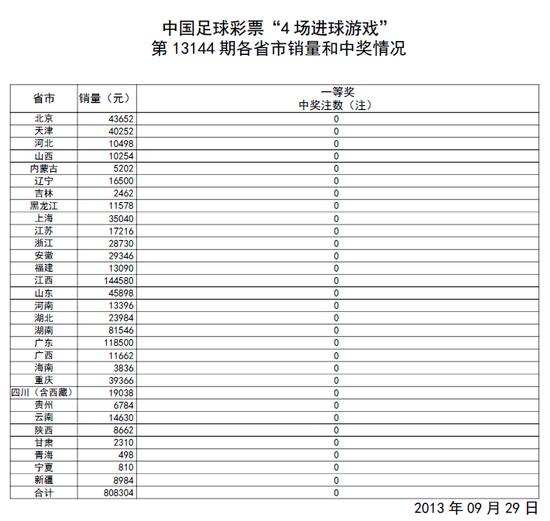 进球彩第13144期开奖:头奖空缺 滚存51.7万