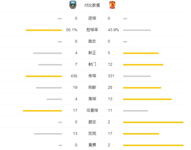 恒大0-0川崎交出榜首 高拉特保利尼奥失良机