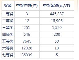 七乐彩139期开奖:头奖3注44万 二奖15906元