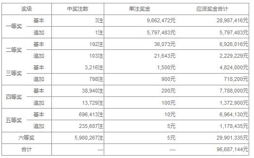 大乐透104期开奖:头奖3注966万 奖池41.91亿
