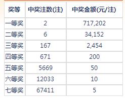 七乐彩014期开奖:头奖2注71万 二奖34152元