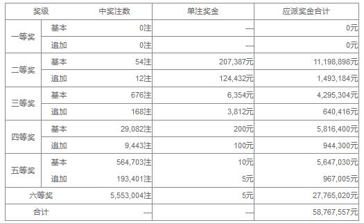 大乐透036期开奖:头奖空二奖20万 奖池52.9亿