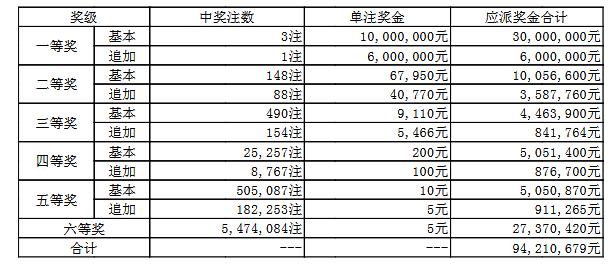 大乐透120期开奖:头奖3注1000万 奖池65.0亿