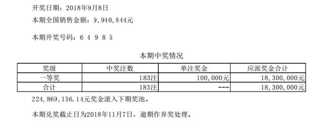 排列五第18244期开奖公告:开奖号码64985