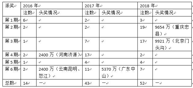 大乐透派奖前6期井喷52注头奖 2682万人次受惠