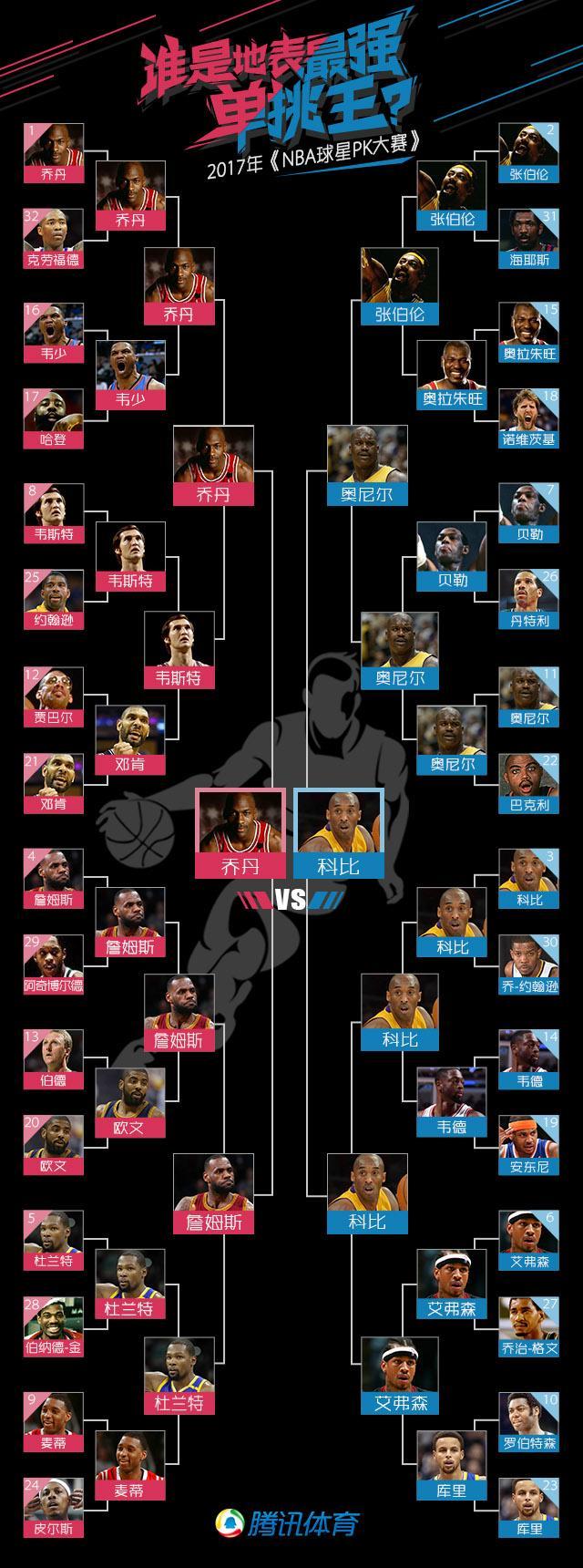 《最强NBA球星PK大赛》赛程
